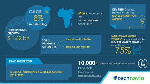Technavio has published a new market research report on the global interceptor missiles market from 2019-2023. (Graphic: Business Wire)