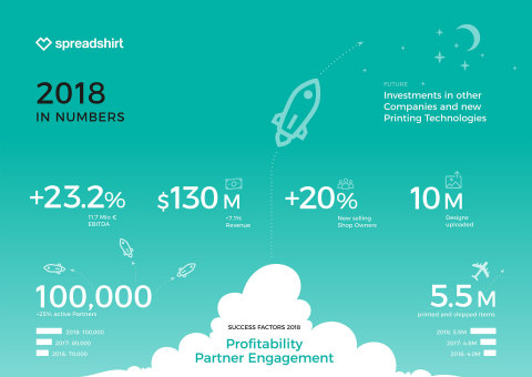 Spreadshirt - 2018 in numbers (Graphic: Business Wire)