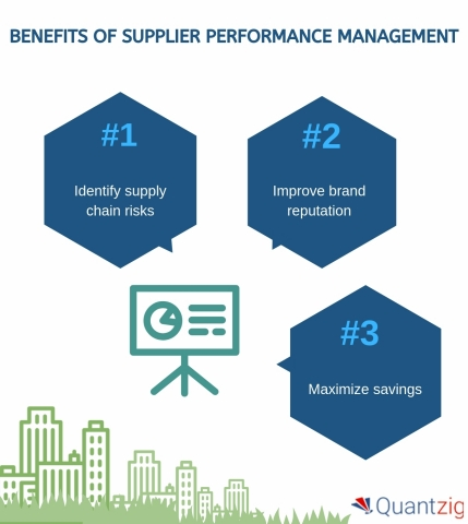 Benefits of Supplier Performance Management. (Graphic: Business Wire)