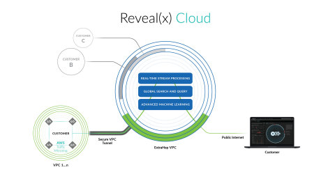 ExtraHop Reveal(x) Cloud is a SaaS-based solution that leverages Amazon VPC traffic mirroring within AWS to provide inside-the-perimeter threat detection, investigation, and response across AWS workloads, allowing SecOps to track rogue instances and eliminate risks created by misconfigurations, insecure APIs, and unauthorized access. (Graphic: Business Wire)