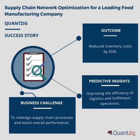 Supply Chain Network Optimization for a Leading Food Manufacturing Company (Graphic: Business Wire)