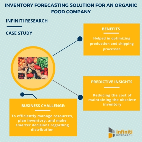 Inventory forecasting solution for an organic food company (Graphic: Business Wire)