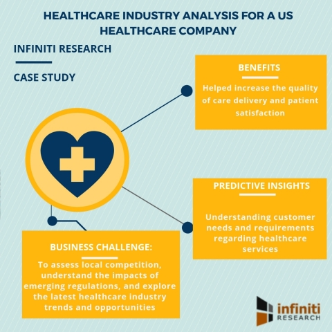 Healthcare industry analysis for a US healthcare company (Graphic: Business Wire)