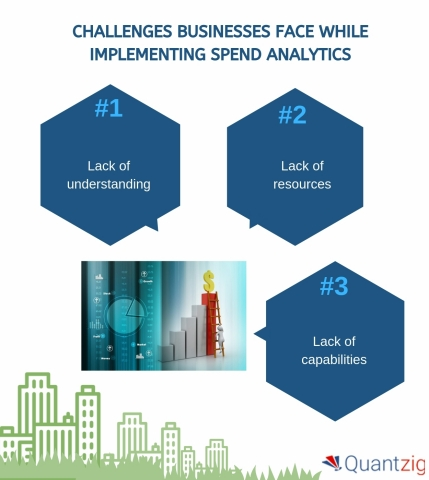 Challenges businesses face while implementing spend analytics (Graphic: Business Wire)