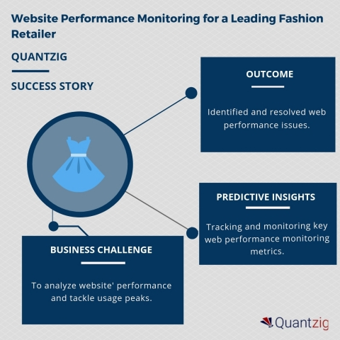 Website Performance Monitoring for a Leading Fashion Retailer (Graphic: Business Wire)
