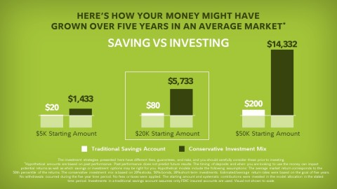 Here's how your money might have grown over five years in an average market  (Graphic: Business Wire)