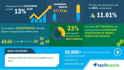 Technavio has published a new market research report on the global over the top (OTT) market from 2019-2023. (Graphic: Business Wire)