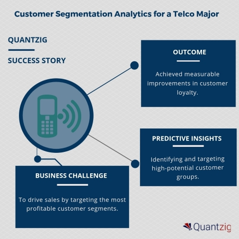 Customer Segmentation Analytics for a Telco Major (Graphic: Business Wire)