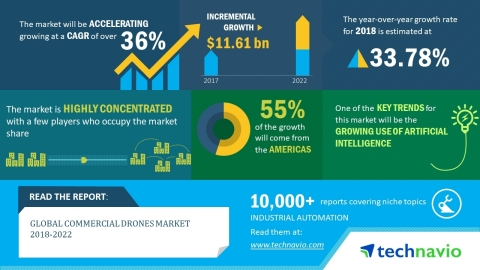 Technavio has published a new market research report on the global commercial drones market from 2018-2022 (Graphic: Business Wire)