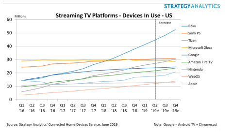 Roku Stretches Lead As #1 Streaming TV Platform in US After Record Q1 Performance: Strategy Analytics (Graphic: Business Wire)