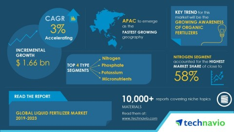 Technavio has published a new market research report on the global liquid fertilizer market from 2019-2023. (Graphic: Business Wire)