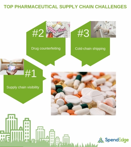 Top Pharmaceutical Supply Chain Challenges. (Graphic: Business Wire)
