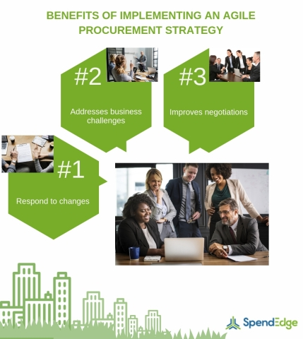Benefits of Implementing an Agile Procurement Strategy. (Graphic: Business Wire)