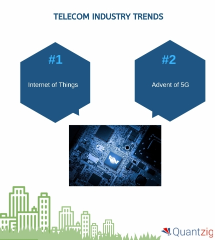 Telecom Industry Trends (Graphic: Business Wire)