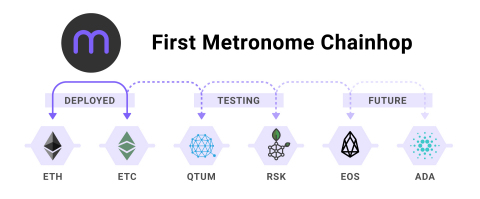 "On June 26 at 5:48 p.m. US Eastern Daylight Time, the Metronome cryptocurrency activated the unique capability to ""chainhop"" across blockchains. The first chainhop was between the Ethereum and Ethereum Classic blockchains. The team is building chainhop support for the QTUM and RSK chains and is actively researching EOS and Cardano. (Graphic: Business Wire)"