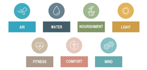 Seven Concepts of WELL (Graphic: Business Wire)
