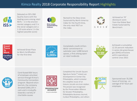 Kimco Realty 2018 Corporate Responsibility Report Highlights (Photo: Business Wire)