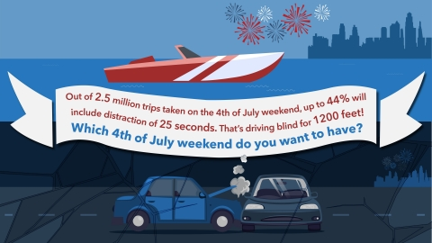Out of 2.5 million trips taken on the 4th of July weekend, up to 44% will include distraction of 25 seconds. (Photo: Business Wire)