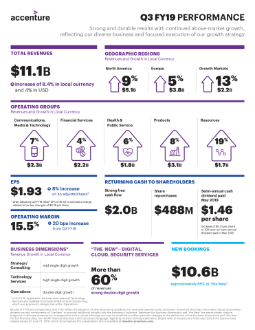 Q3 FY19 Earnings Infographic (Photo: Business Wire)