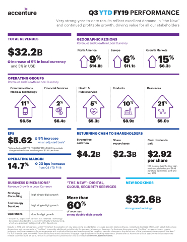 Q3 YTD FY19 Earnings Infographic (Photo: Business Wire)