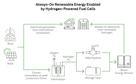Bloom Energy Always-On Renewable Energy Enabled by Hydrogen-Powered Fuel Cells (Graphic: Business Wire)