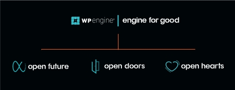 WP Engine's Engine For Good framework: Open Future (WordPress), Open Doors (Diversity and Inclusion) and Open Hearts (Give Back). (Photo: Business Wire)