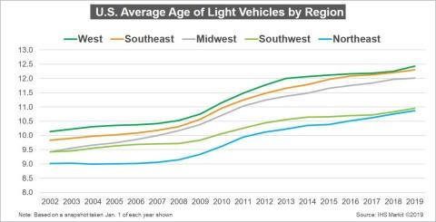 U.S. Average Age of Light Vehicles by Region