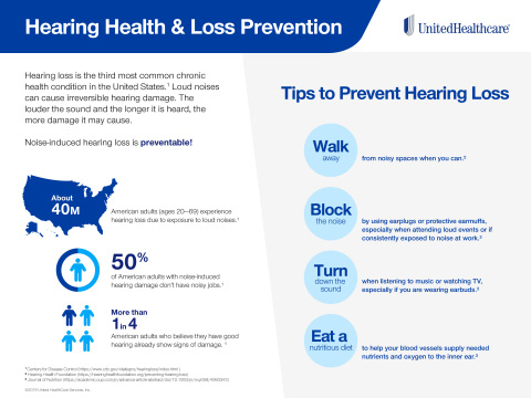 Hearing loss affects millions of Americans, so considering this information and the related tips can help people reduce the risk of developing this chronic condition (Source: UnitedHealthcare).