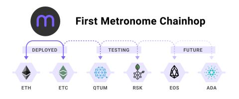 """美国东部夏令时间6月26日下午5:48,Metronome加密货币激活了独特的横跨不同区块链的""""跨链""""功能。首个跨链功能涉及以太坊和以太经典区块链。团队正在打造QTUM与RSK链之间的跨链支持,并在积极研究EOS和Cardano。(图示:美国商业资讯)"""