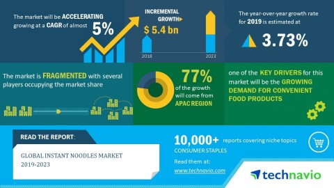 Technavio has published a new market research report on the global instant noodles market from 2019-2023. (Graphic: Business Wire)
