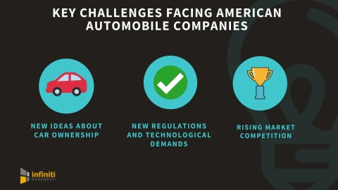 Key challenges facing American automobile companies. (Graphic: Business Wire)
