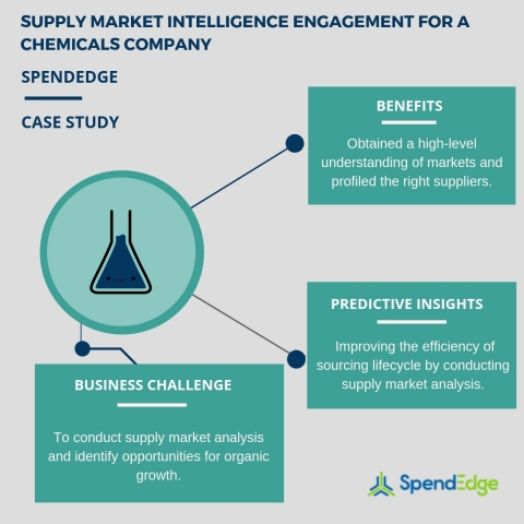 Supply market intelligence engagement for a chemicals company. (Graphic: Business Wire)
