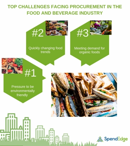 Top Challenges Facing Procurement in the Food and Beverage Industry (Graphic: Business Wire)