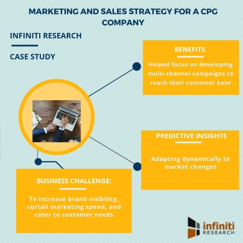 Marketing and sales strategy for a CPG company (Graphic: Business Wire)