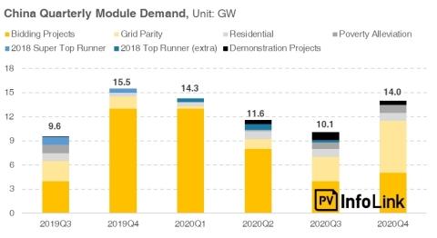 China Quarterly Module Demand (Photo: Business Wire)