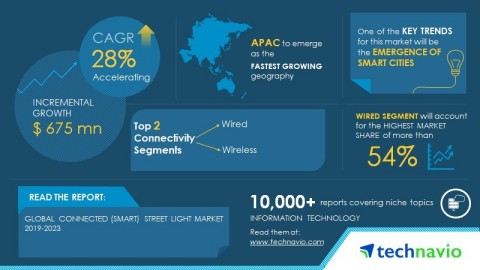 Technavio has published a new market research report on the global connected (smart) street light market from 2019-2023. (Graphic: Business Wire)
