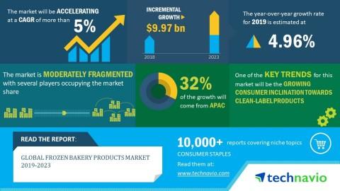 Global_Frozen_Bakery_Products_Market_2019-2023.jpg (480×270)