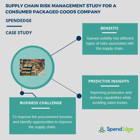 Supply chain risk management study for a consumer packaged goods company. (Graphic: Business Wire)