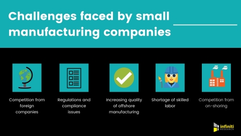 Challenges faced by small manufacturing companies. (Graphic: Business Wire)