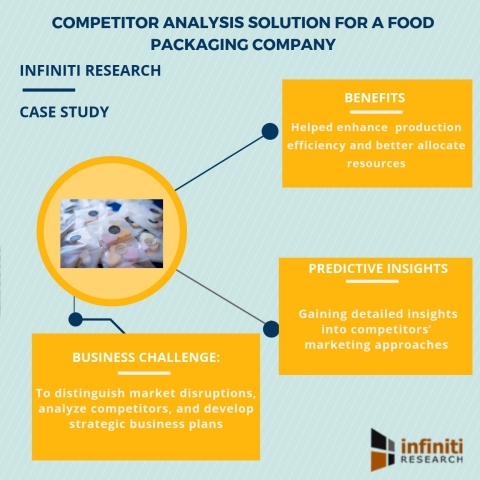 Competitor analysis solution for a food packaging company (Graphic: Business Wire)