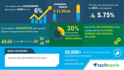 Technavio has published a new market research report on the global pillows market from 2019-2023. (Graphic: Business Wire)