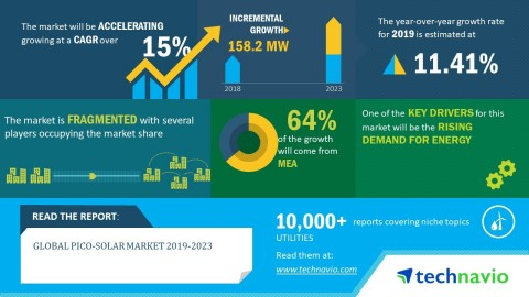 Technavio has published a new market research report on the global pico-solar market from 2019-2023. (Graphic: Business Wire)