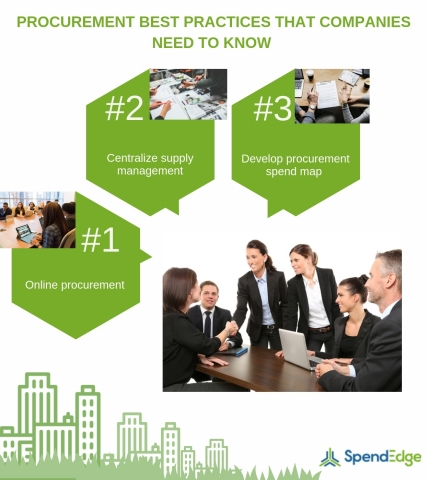 Procurement Best Practices that Companies Need to Know (Graphic: Business Wire)