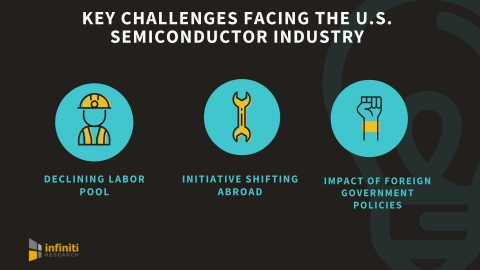 Key challenges facing the U.S. semiconductor industry. (Graphic: Business Wire)