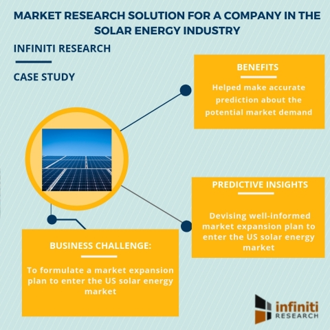 Market research solution for a company in the solar energy industry (Graphic: Business Wire)