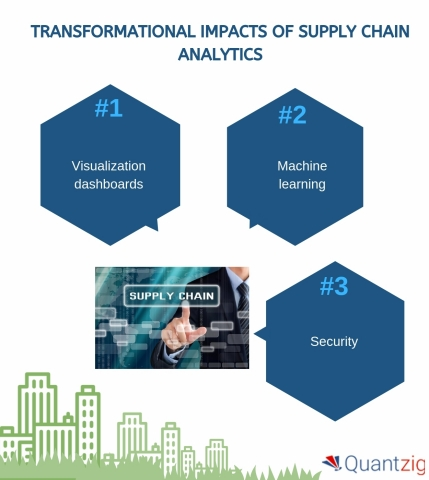 Transformational Impacts of Supply Chain Analytics (Graphic: Business Wire)