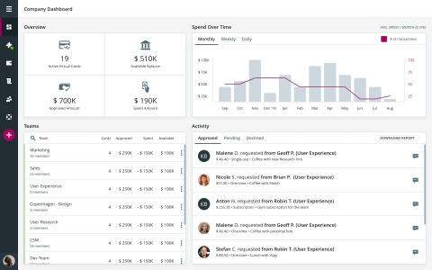 The Dashboard in Tradeshift Go allows budget owners to track team activity and spend against budgets in real time and to drill down into all spending. (Graphic: Business Wire)