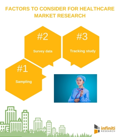 What automation means for healthcare market research providers (Graphic: Business Wire)
