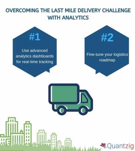 Overcoming the Last Mile Delivery Challenge with Analytics. (Graphic: Business Wire)