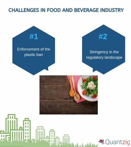 Challenges in Food and Beverage Industry (Graphic: Business Wire)